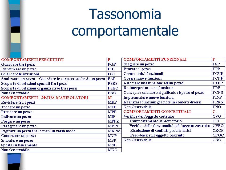 Tassonomia comportamentale
