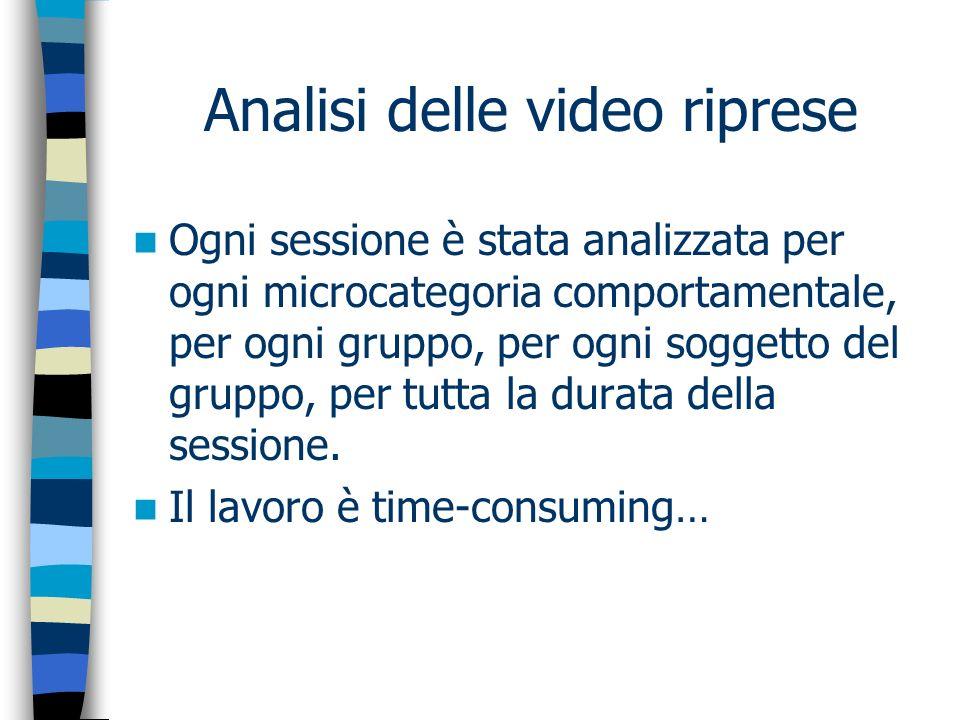 Analisi delle video riprese