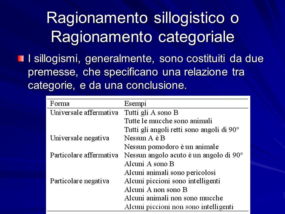 Ragionamento sillogistico o Ragionamento categoriale