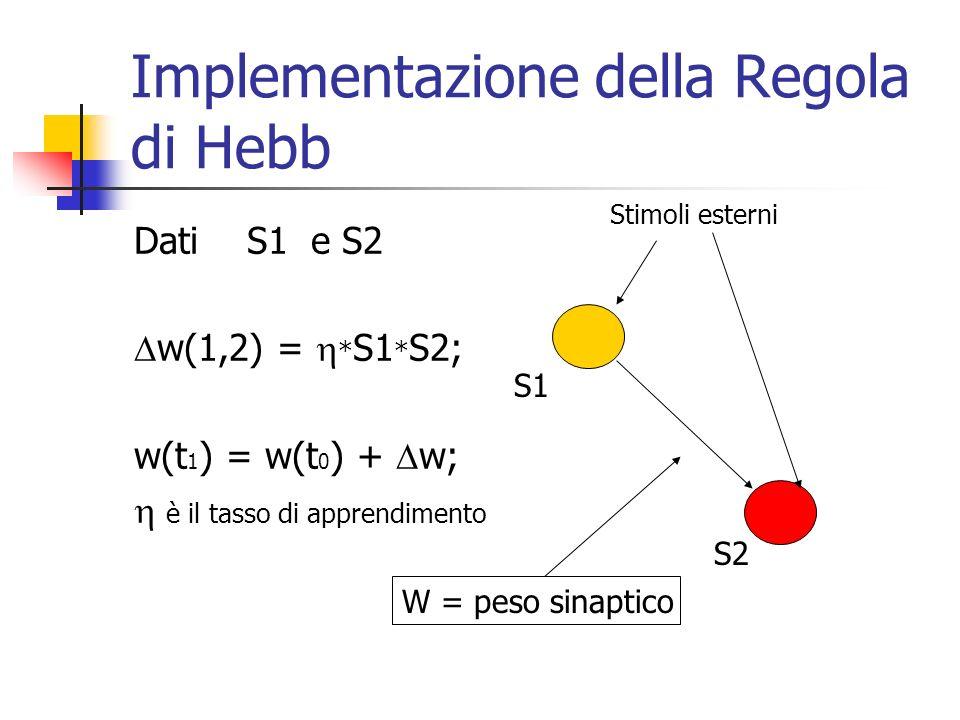 Implementazione della Regola di Hebb