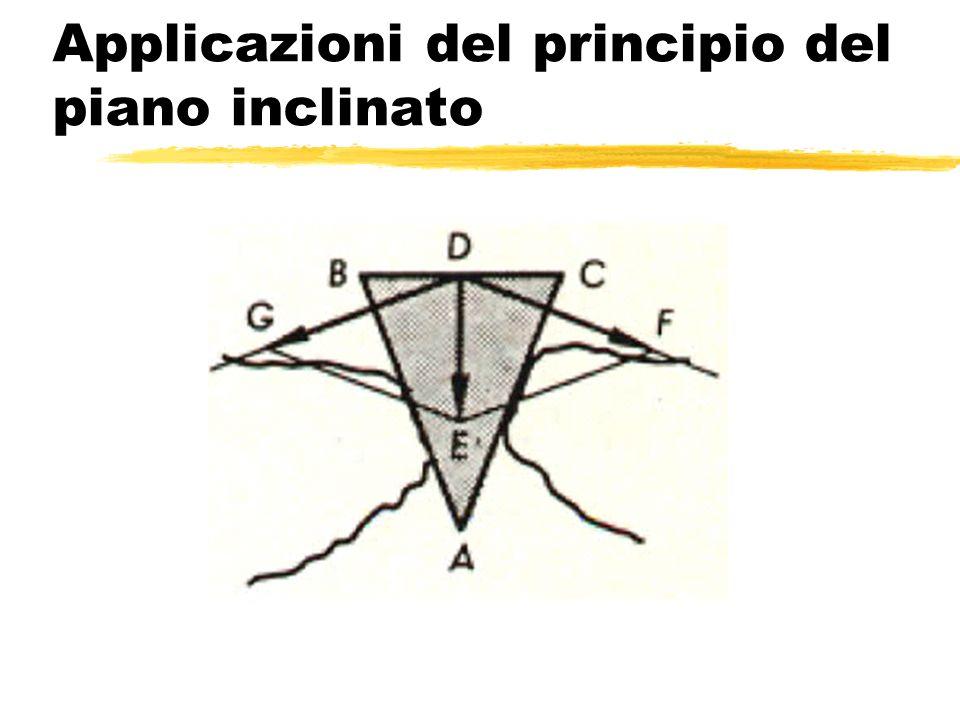 Applicazioni del principio del piano inclinato