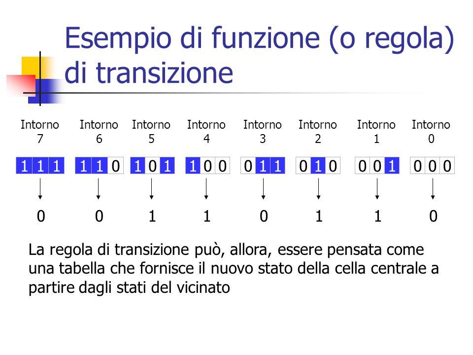 Esempio di funzione (o regola) di transizione