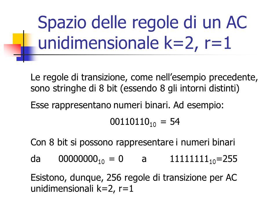 Spazio delle regole di un AC unidimensionale k=2, r=1