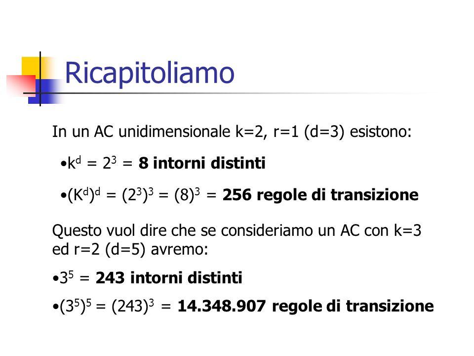 Ricapitoliamo In un AC unidimensionale k=2, r=1 (d=3) esistono: