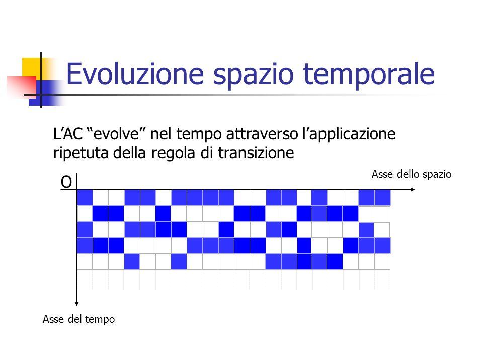 Evoluzione spazio temporale