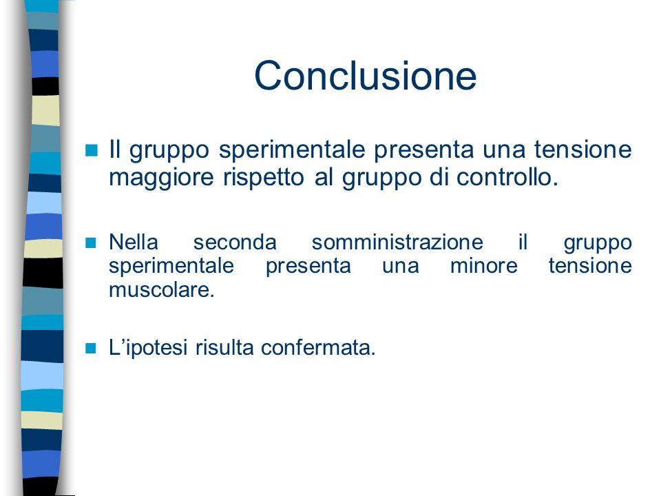 Conclusione Il gruppo sperimentale presenta una tensione maggiore rispetto al gruppo di controllo.