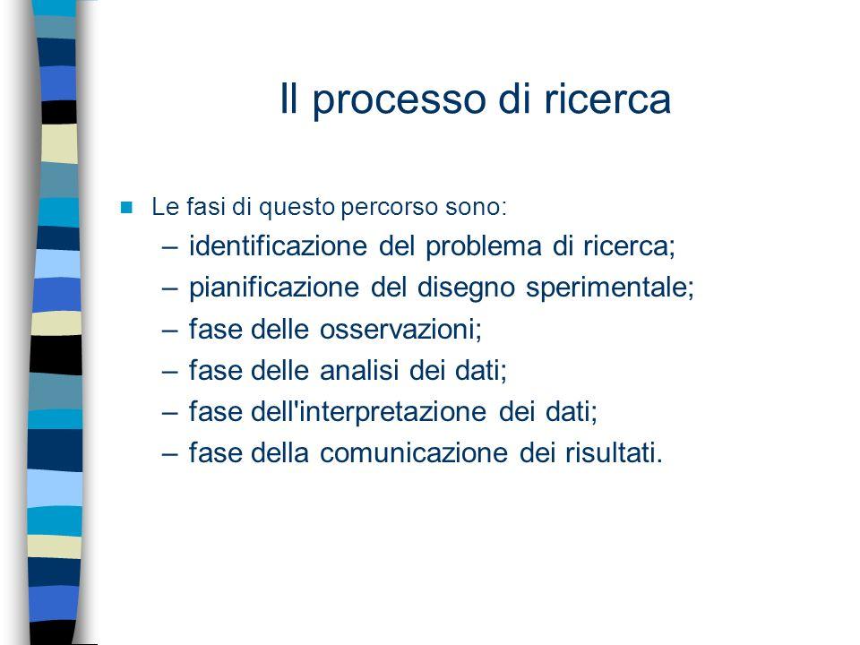 Il processo di ricerca identificazione del problema di ricerca;