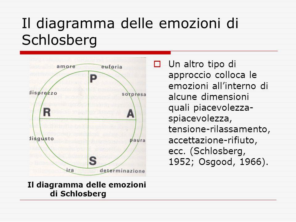 Il diagramma delle emozioni di Schlosberg