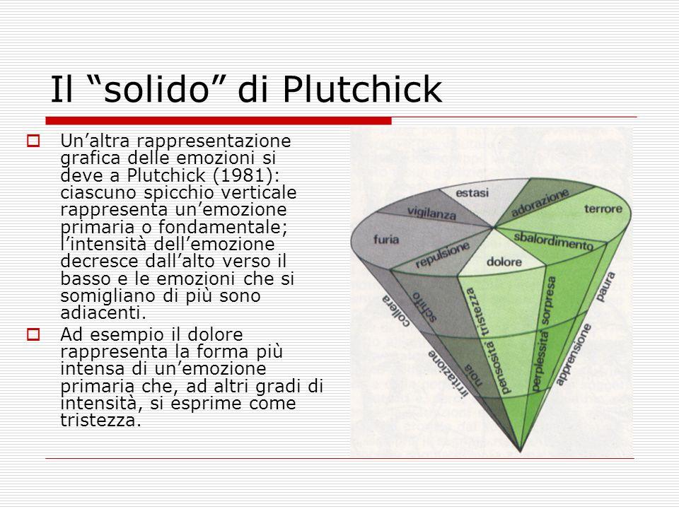 Il solido di Plutchick