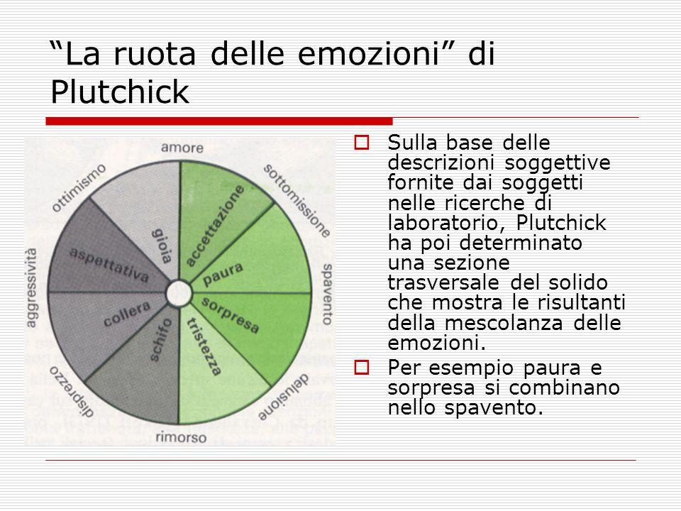 La ruota delle emozioni di Plutchick
