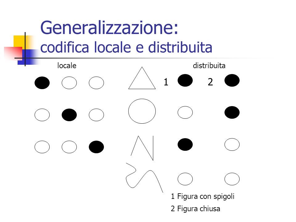Generalizzazione: codifica locale e distribuita