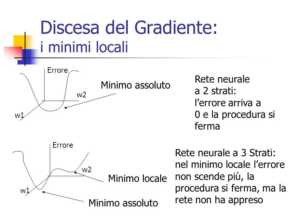 Discesa del Gradiente: i minimi locali