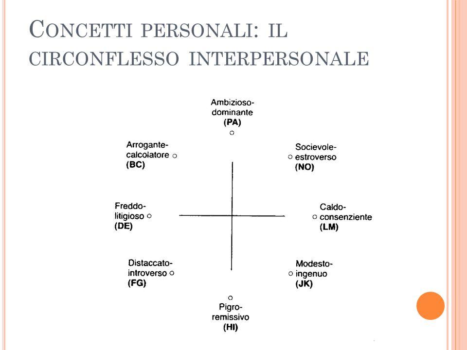 Concetti personali: il circonflesso interpersonale