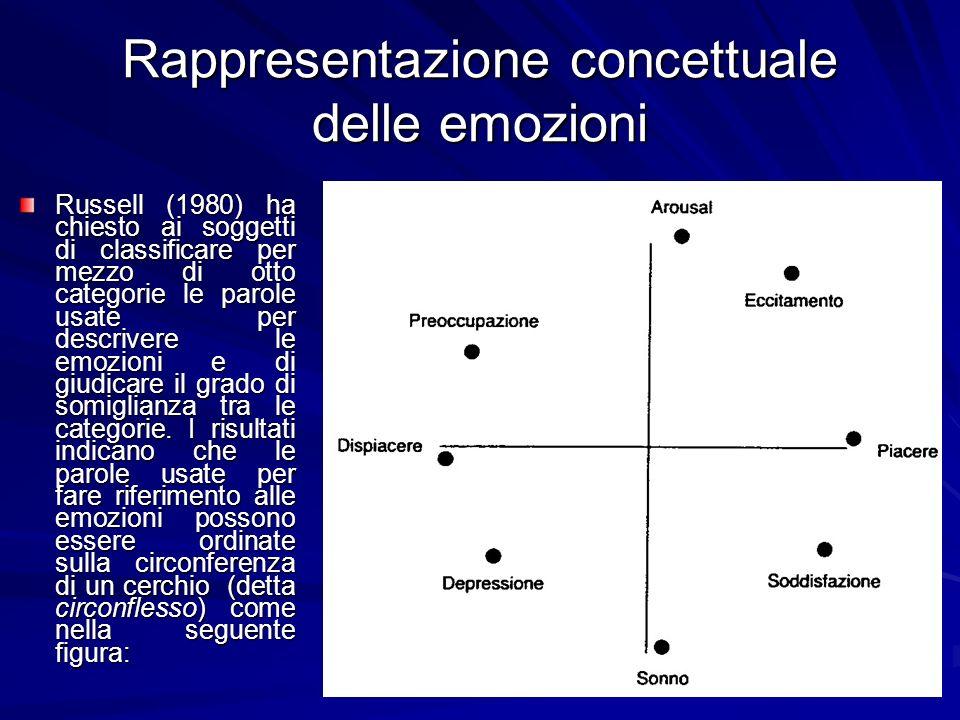 Rappresentazione concettuale delle emozioni