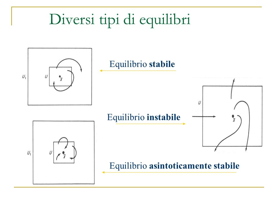 Sistemi dinamici ppt scaricare - Diversi tipi di figa ...