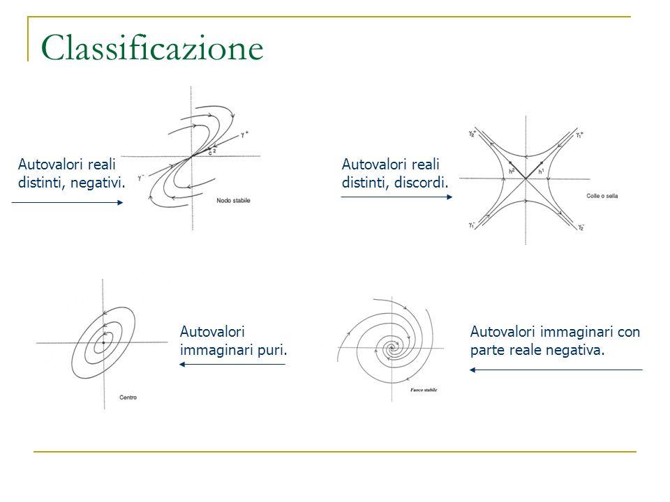 Classificazione Autovalori reali distinti, negativi.
