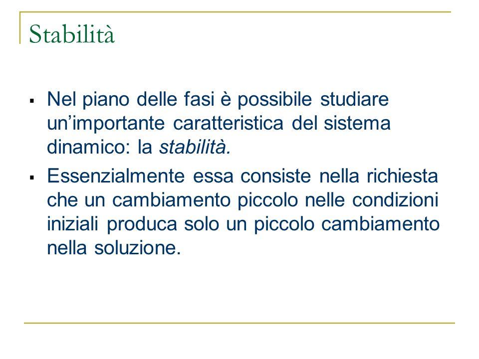 Stabilità Nel piano delle fasi è possibile studiare un'importante caratteristica del sistema dinamico: la stabilità.