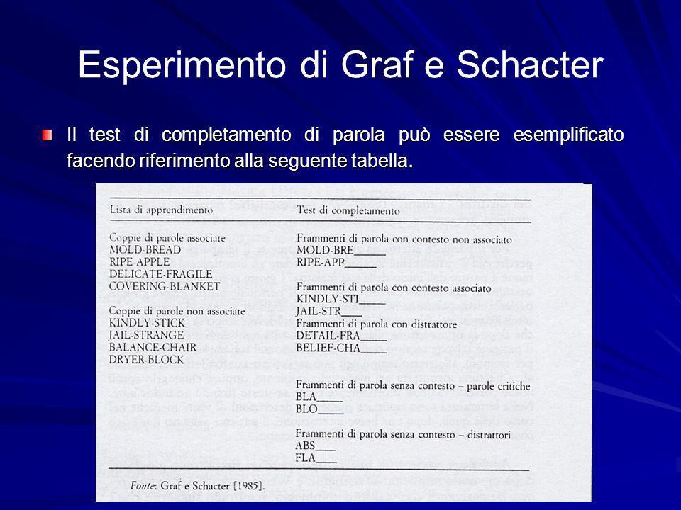 Esperimento di Graf e Schacter