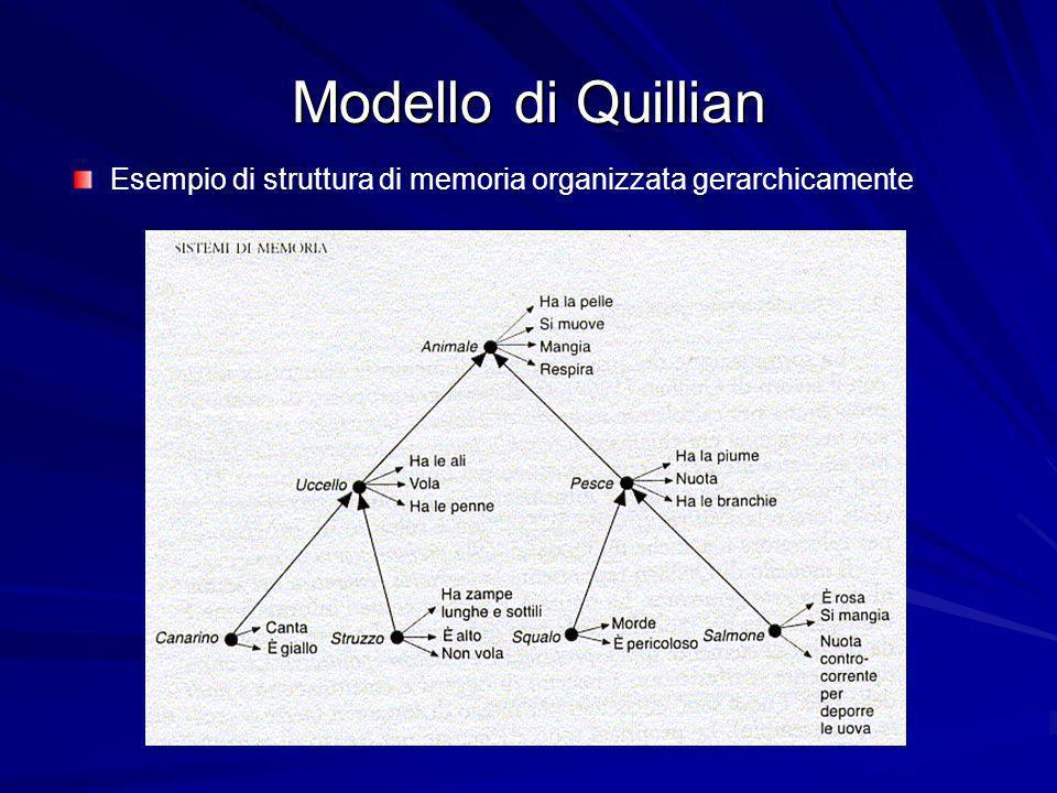 Modello di Quillian Esempio di struttura di memoria organizzata gerarchicamente