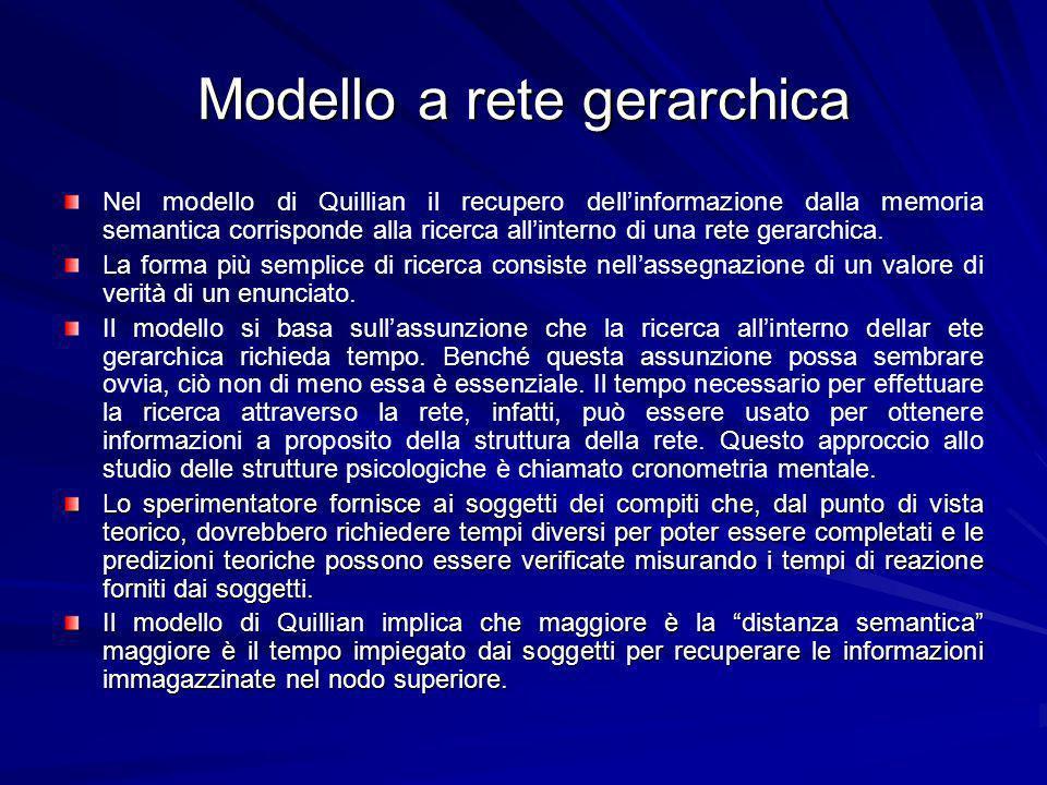 Modello a rete gerarchica