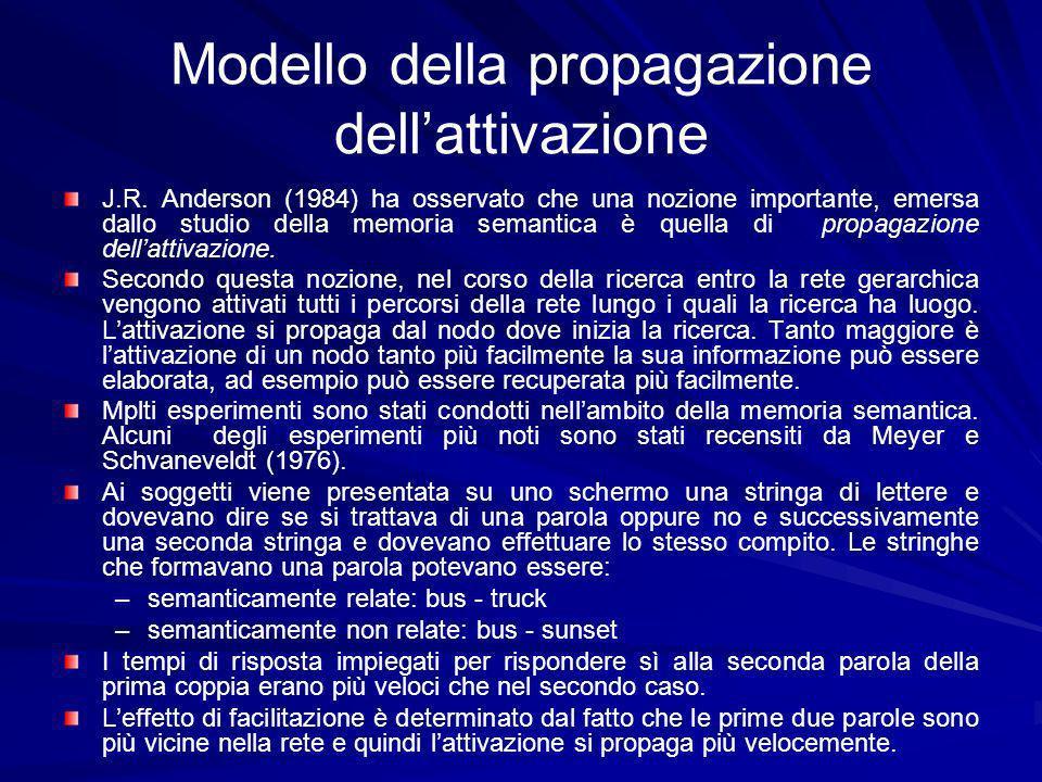 Modello della propagazione dell'attivazione