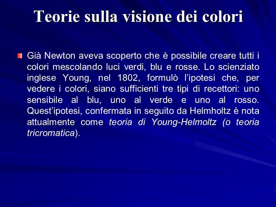 Teorie sulla visione dei colori