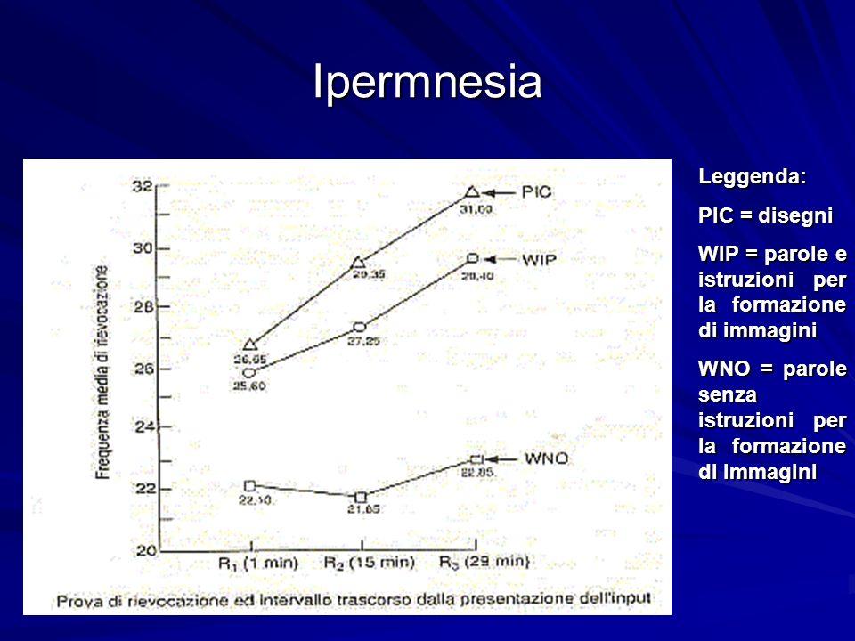 Ipermnesia Leggenda: PIC = disegni