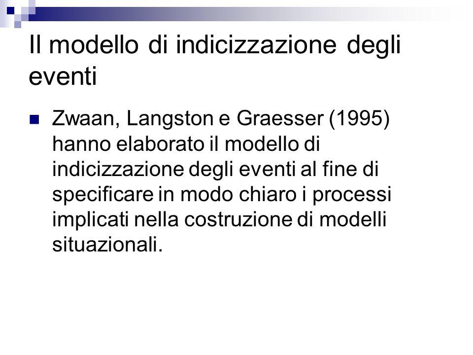 Il modello di indicizzazione degli eventi