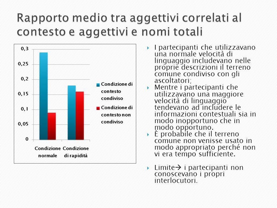 Rapporto medio tra aggettivi correlati al contesto e aggettivi e nomi totali