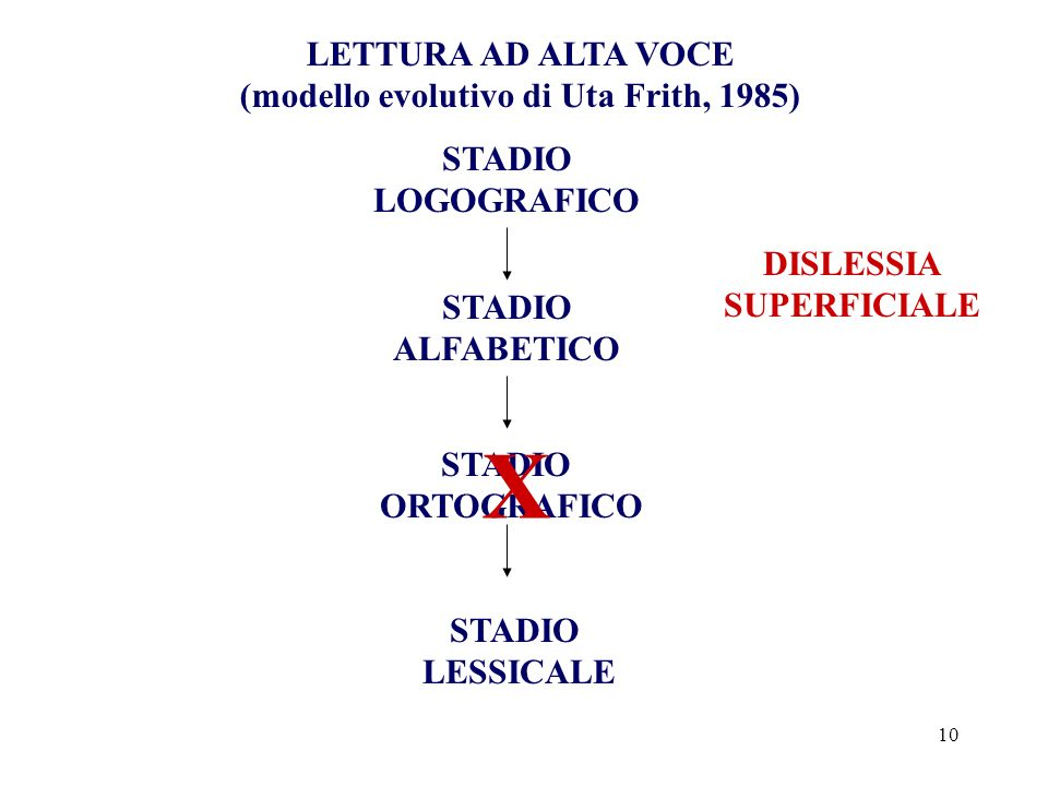 (modello evolutivo di Uta Frith, 1985) DISLESSIA SUPERFICIALE