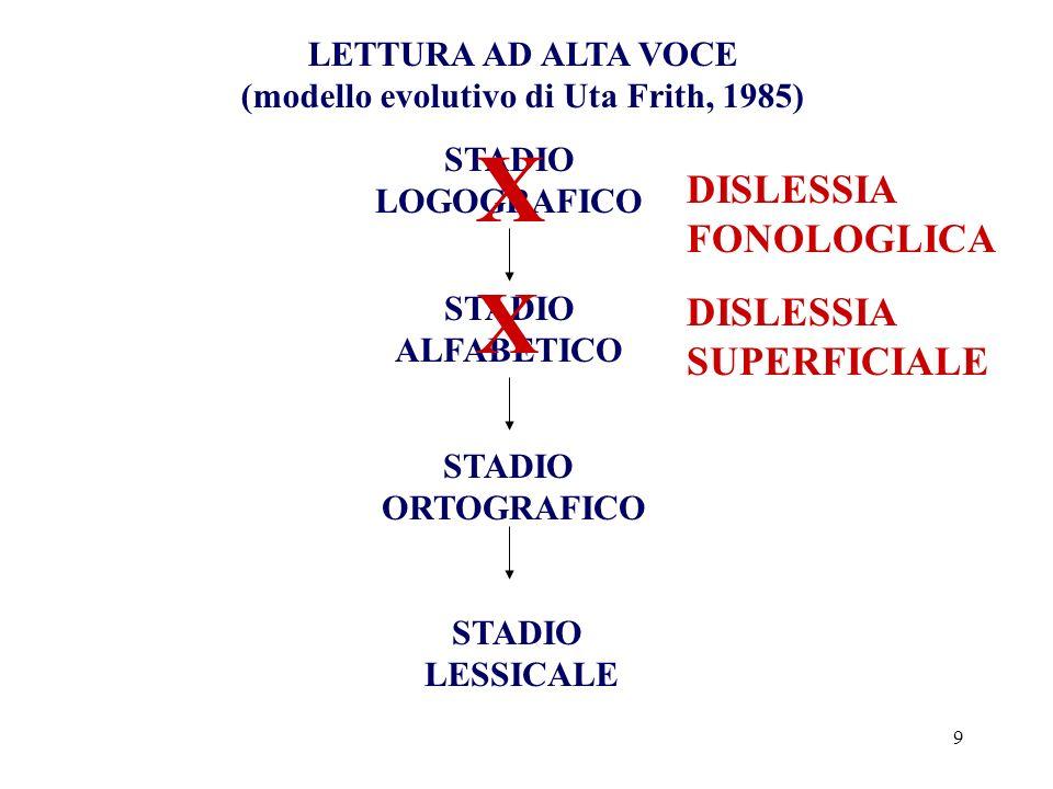 (modello evolutivo di Uta Frith, 1985)