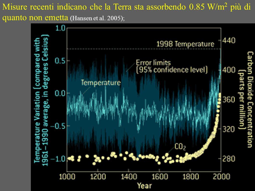 Misure recenti indicano che la Terra sta assorbendo 0