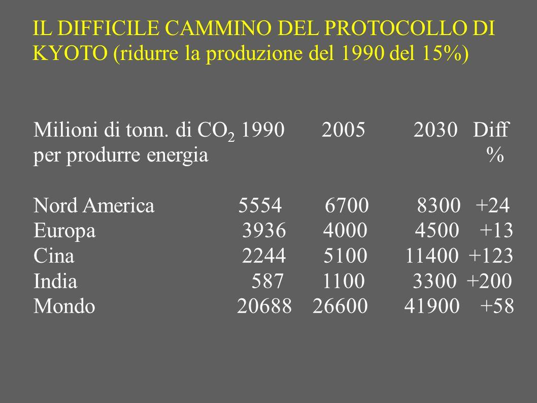 IL DIFFICILE CAMMINO DEL PROTOCOLLO DI KYOTO (ridurre la produzione del 1990 del 15%)
