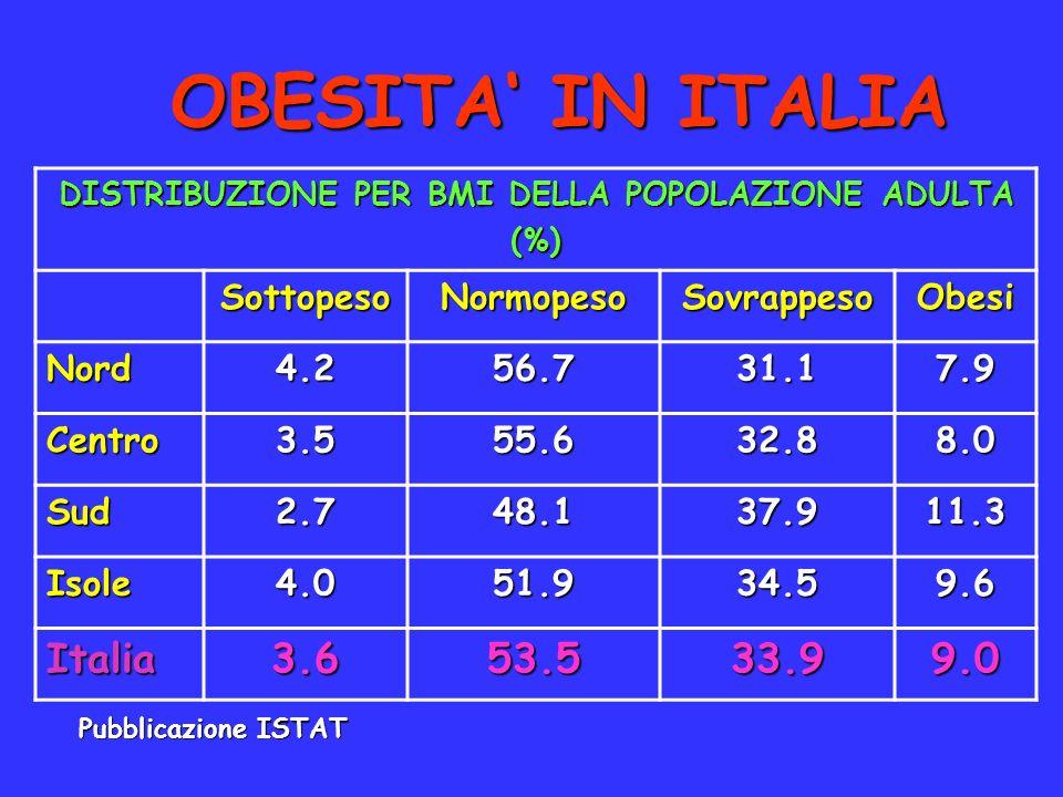 DISTRIBUZIONE PER BMI DELLA POPOLAZIONE ADULTA