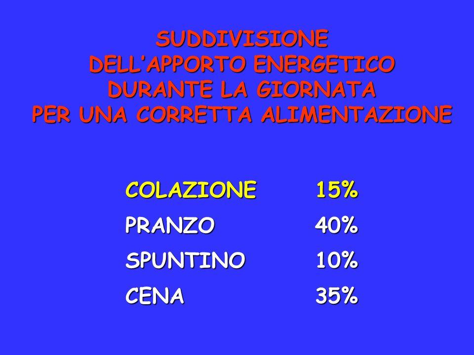 DELL'APPORTO ENERGETICO PER UNA CORRETTA ALIMENTAZIONE