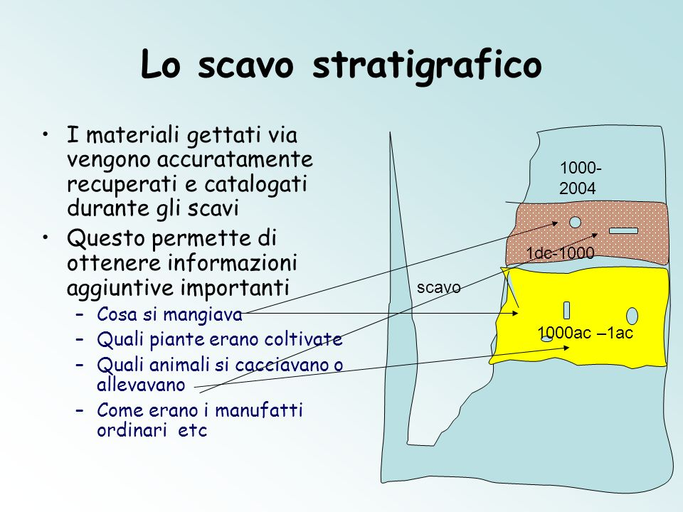 Lo scavo stratigrafico