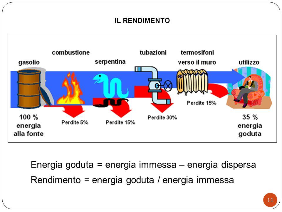 Energia goduta = energia immessa – energia dispersa