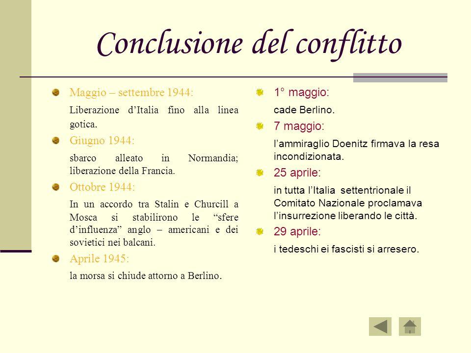 Conclusione del conflitto