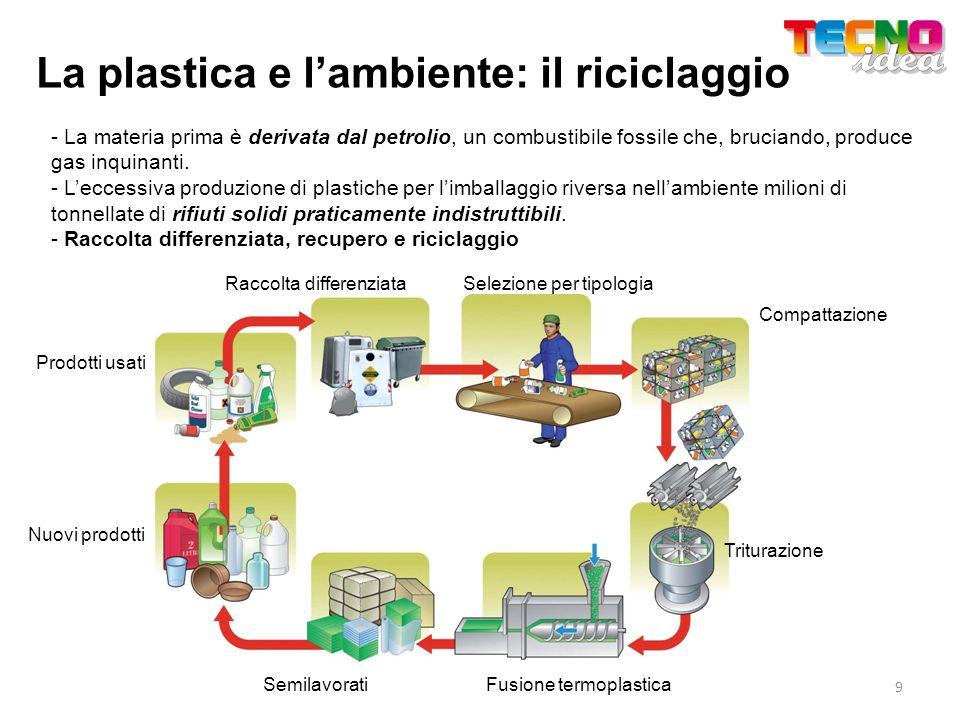 La plastica e l'ambiente: il riciclaggio