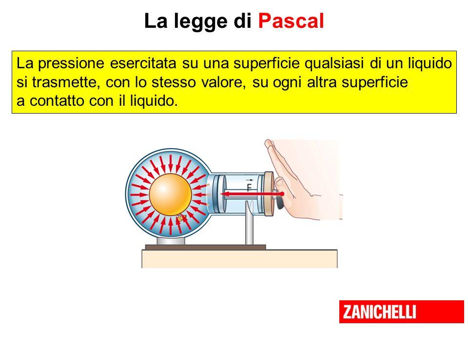 La legge di Pascal La pressione esercitata su una superficie qualsiasi di un liquido. si trasmette, con lo stesso valore, su ogni altra superficie.