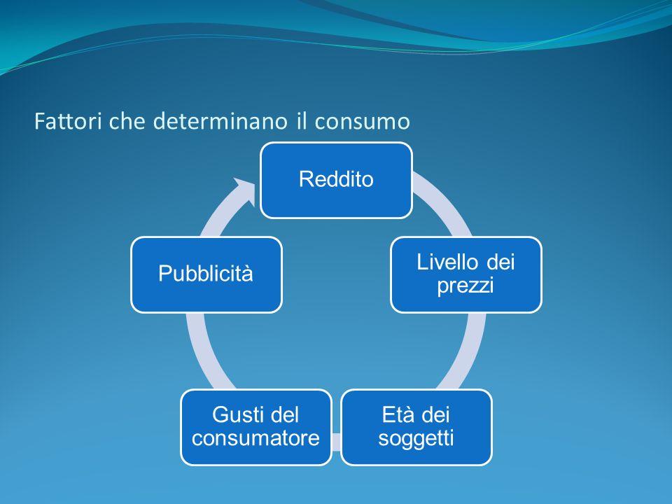 Fattori che determinano il consumo