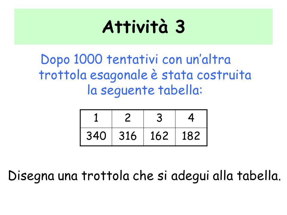 Attività 3 Dopo 1000 tentativi con un'altra trottola esagonale è stata costruita la seguente tabella: