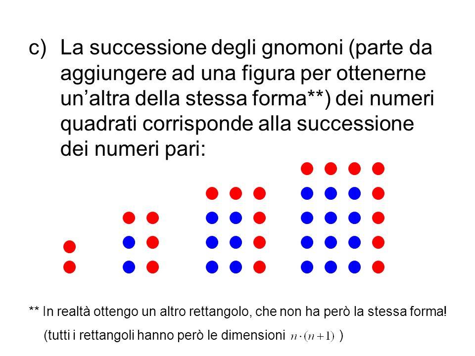 La successione degli gnomoni (parte da aggiungere ad una figura per ottenerne un'altra della stessa forma**) dei numeri quadrati corrisponde alla successione dei numeri pari: