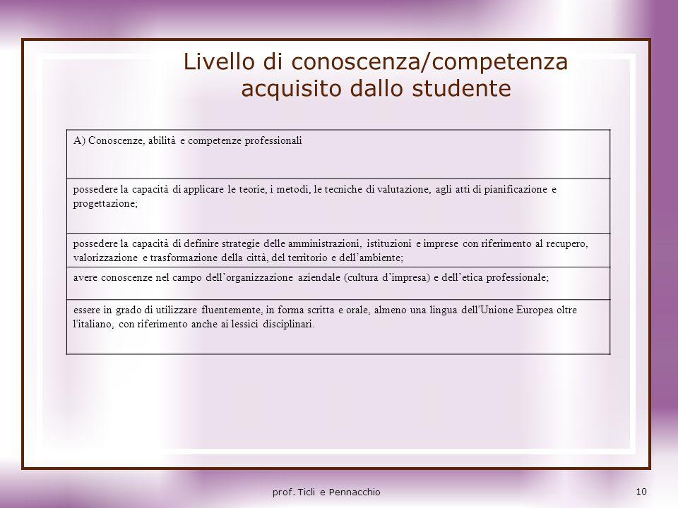 Livello di conoscenza/competenza acquisito dallo studente
