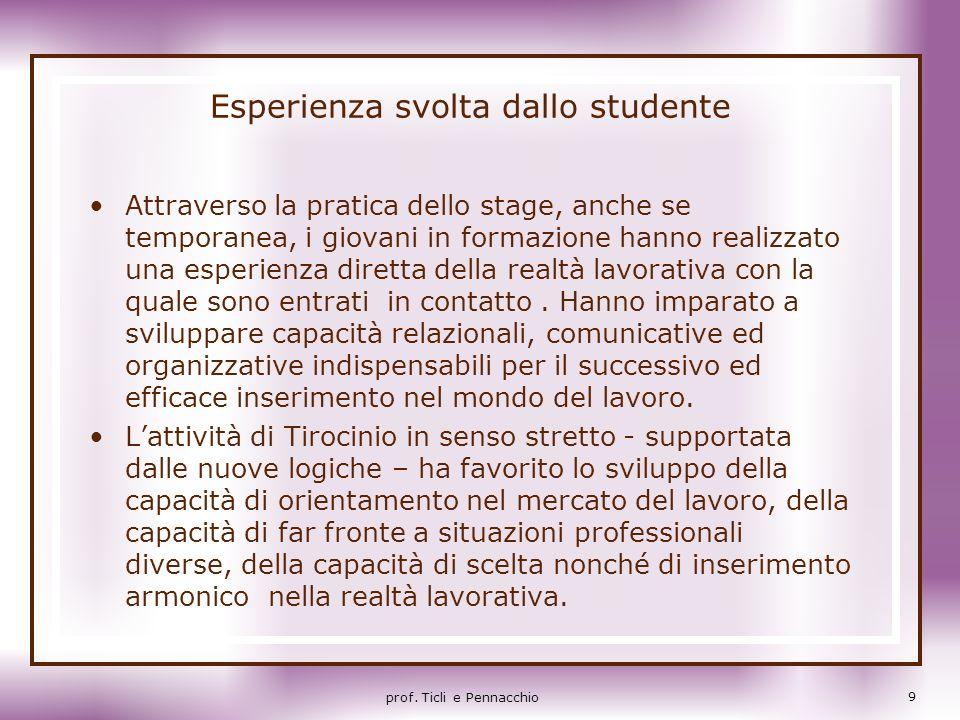 Esperienza svolta dallo studente
