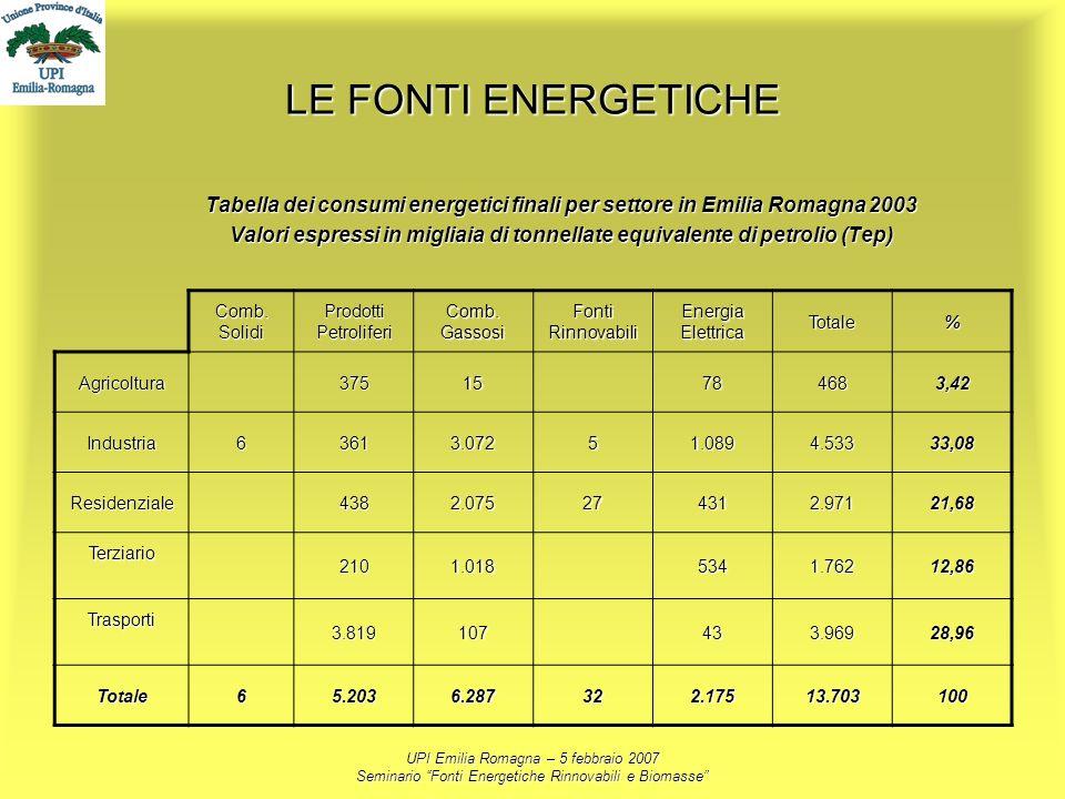 LE FONTI ENERGETICHE Tabella dei consumi energetici finali per settore in Emilia Romagna 2003.