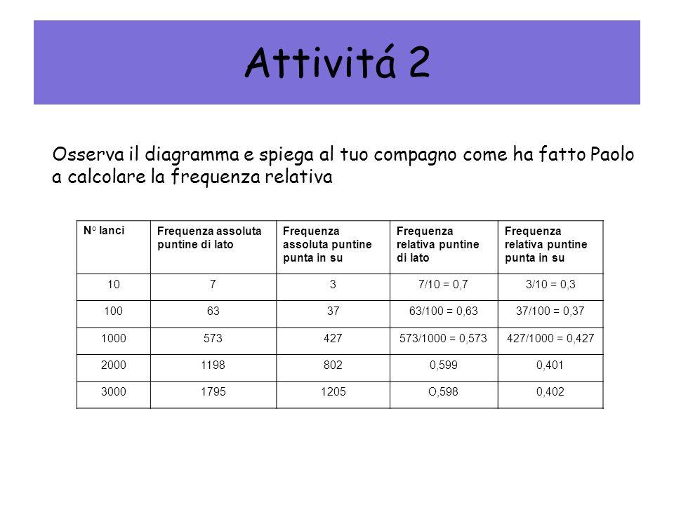 Attivitá 2 Osserva il diagramma e spiega al tuo compagno come ha fatto Paolo. a calcolare la frequenza relativa.
