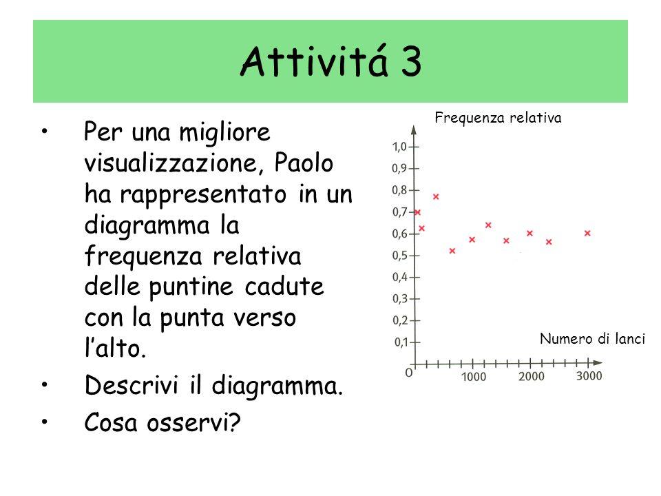 Attivitá 3 Frequenza relativa.