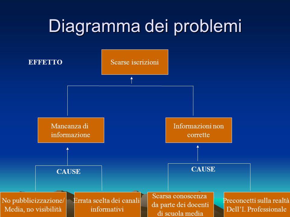 Diagramma dei problemi