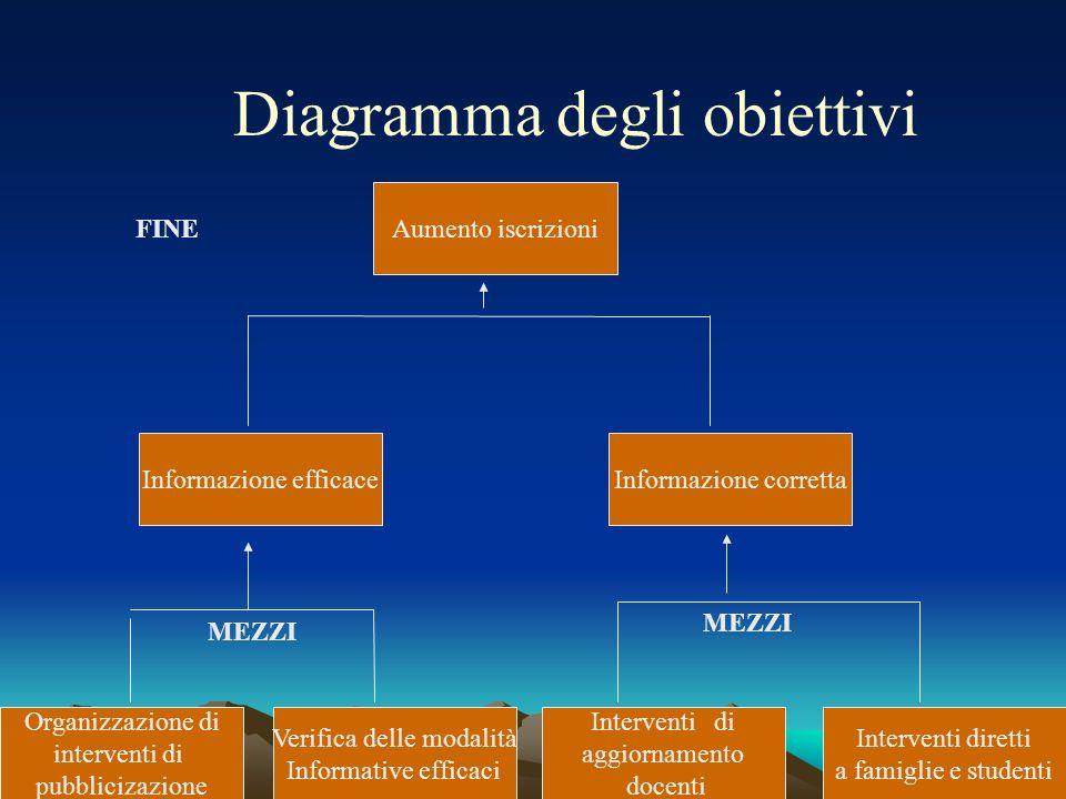 Diagramma degli obiettivi